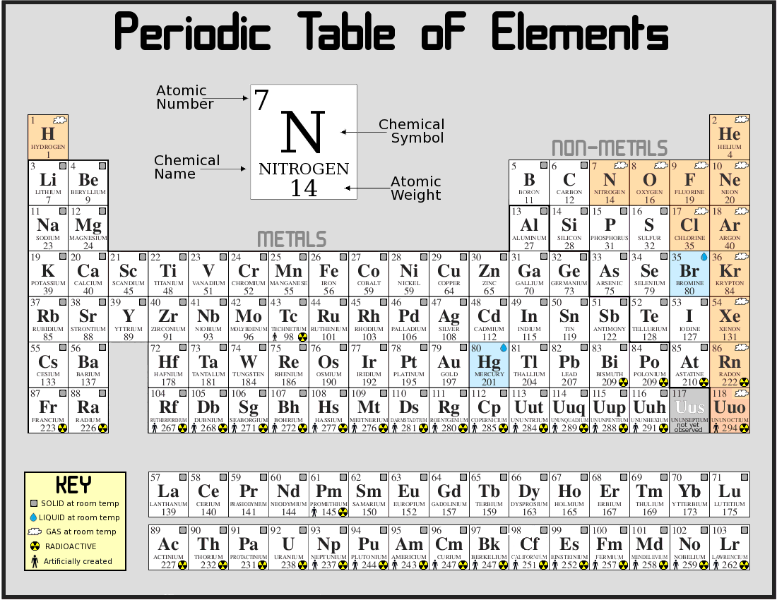 Little alchemy how to make metal - 22987 Periodic_table